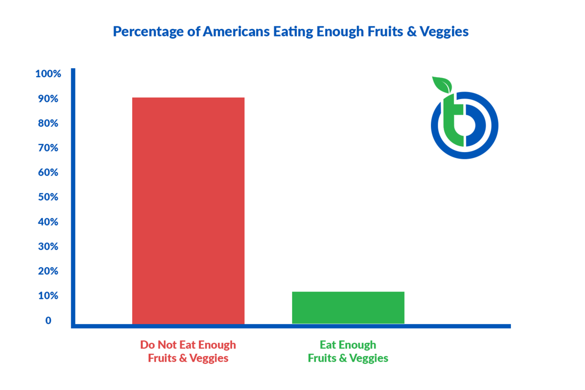graph of not enough people eating veggies