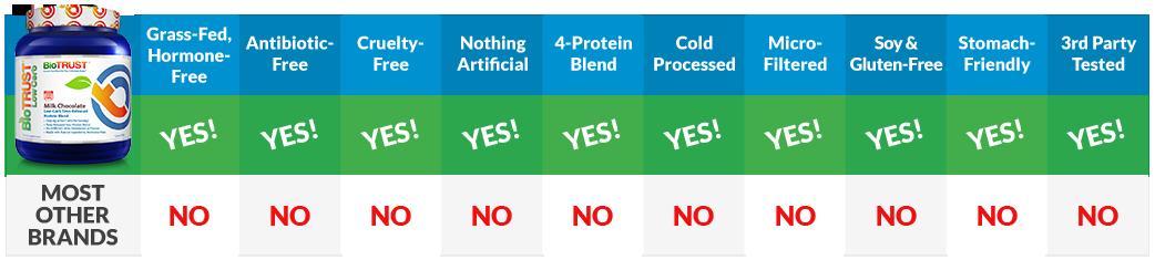 Protein Comparison Chart